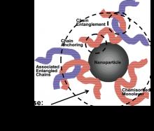Polymer Nonocomposites